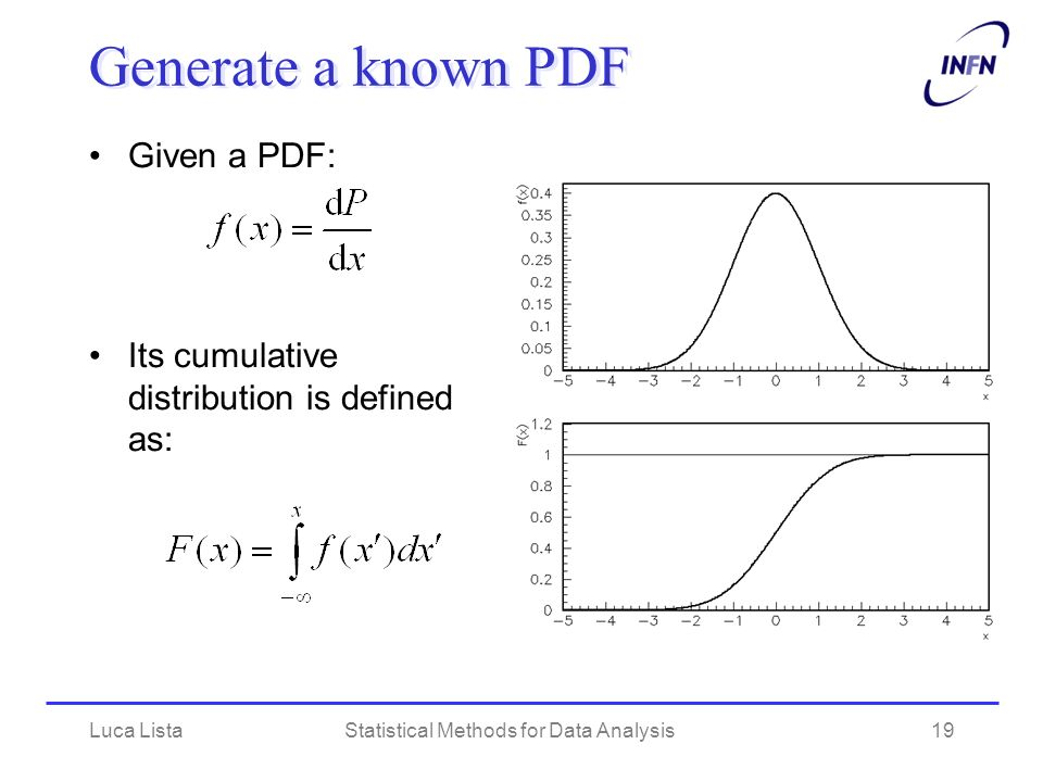 Luca ListaStatistical Methods for Data Analysis19 Generate a known PDF Given a PDF: Its cumulative distribution is defined as: