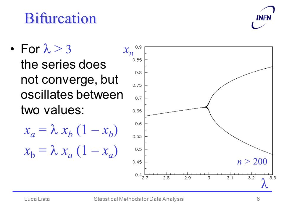 Luca ListaStatistical Methods for Data Analysis6 Bifurcation For > 3 the series does not converge, but oscillates between two values: x a = x b (1 – x b ) x b = x a (1 – x a ) xnxn n > 200