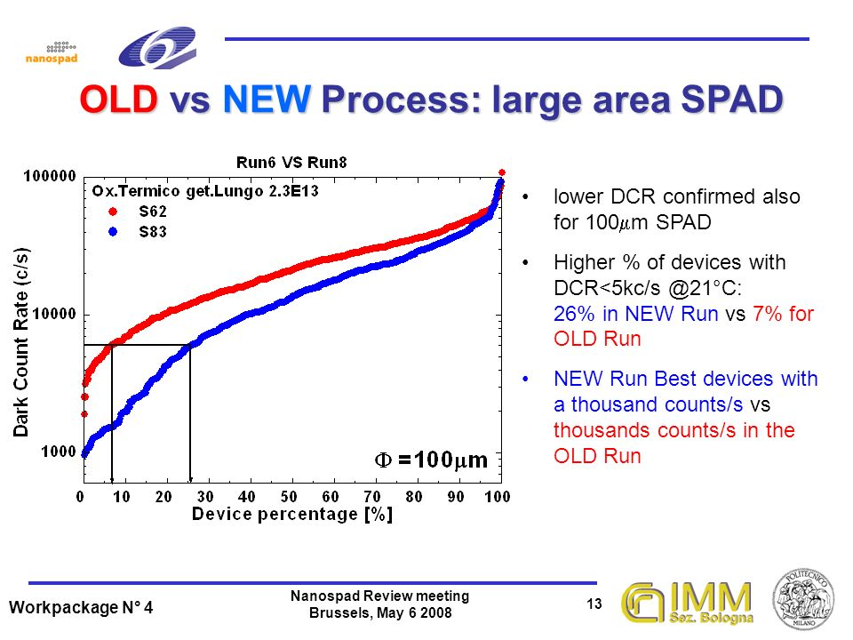 Workpackage N° 4 13 Nanospad Review meeting Brussels, May 6 2008 OLD vs NEW Process: large area SPAD OLD vs NEW Process: large area SPAD lower DCR confirmed also for 100 m SPAD Higher % of devices with DCR<5kc/s @21°C: 26% in NEW Run vs 7% for OLD Run NEW Run Best devices with a thousand counts/s vs thousands counts/s in the OLD Run