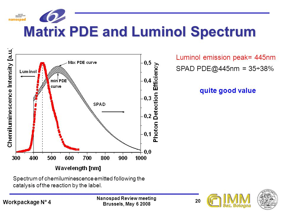 Workpackage N° 4 20 Nanospad Review meeting Brussels, May 6 2008 Matrix PDE and Luminol Spectrum Luminol emission peak= 445nm SPAD PDE@445nm = 35÷38% quite good value Spectrum of chemiluminescence emitted following the catalysis of the reaction by the label.
