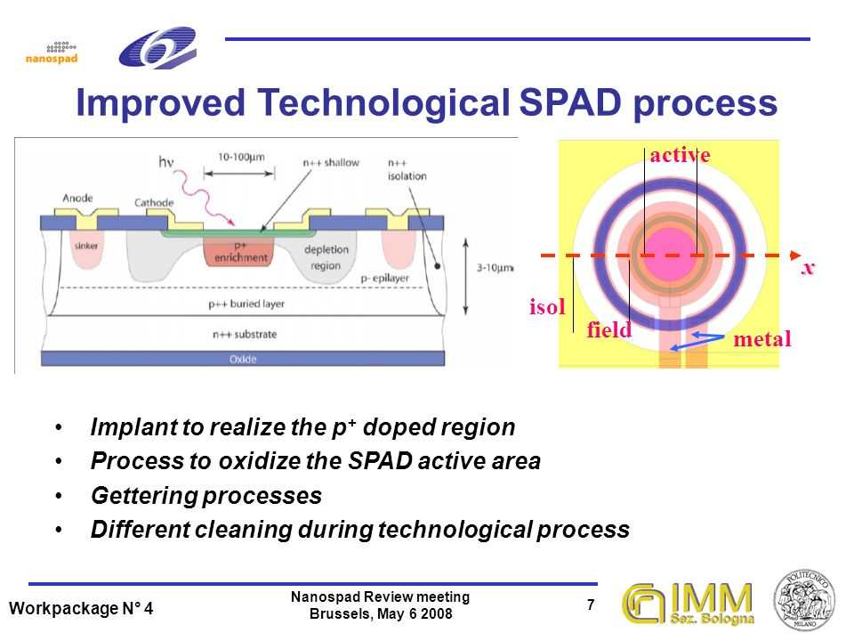 Workpackage N° 4 7 Nanospad Review meeting Brussels, May 6 2008 Improved Technological SPAD process isol field activex metal Implant to realize the p + doped region Process to oxidize the SPAD active area Gettering processes Different cleaning during technological process