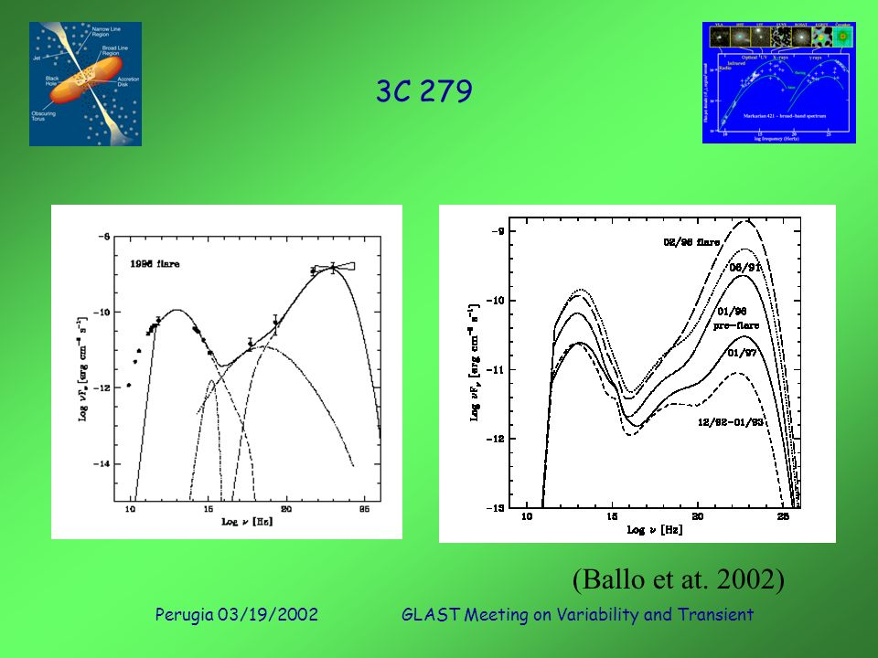 Perugia 03/19/2002GLAST Meeting on Variability and Transient 3C 279 (Ballo et at. 2002)