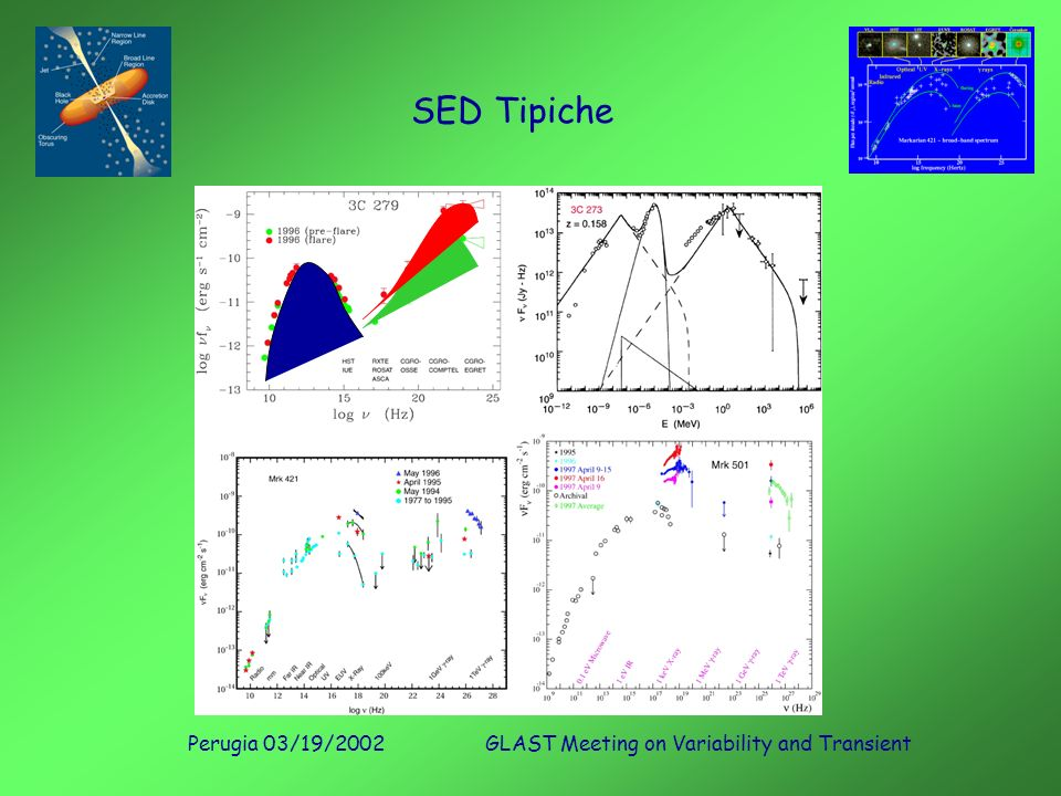 Perugia 03/19/2002GLAST Meeting on Variability and Transient SED Tipiche