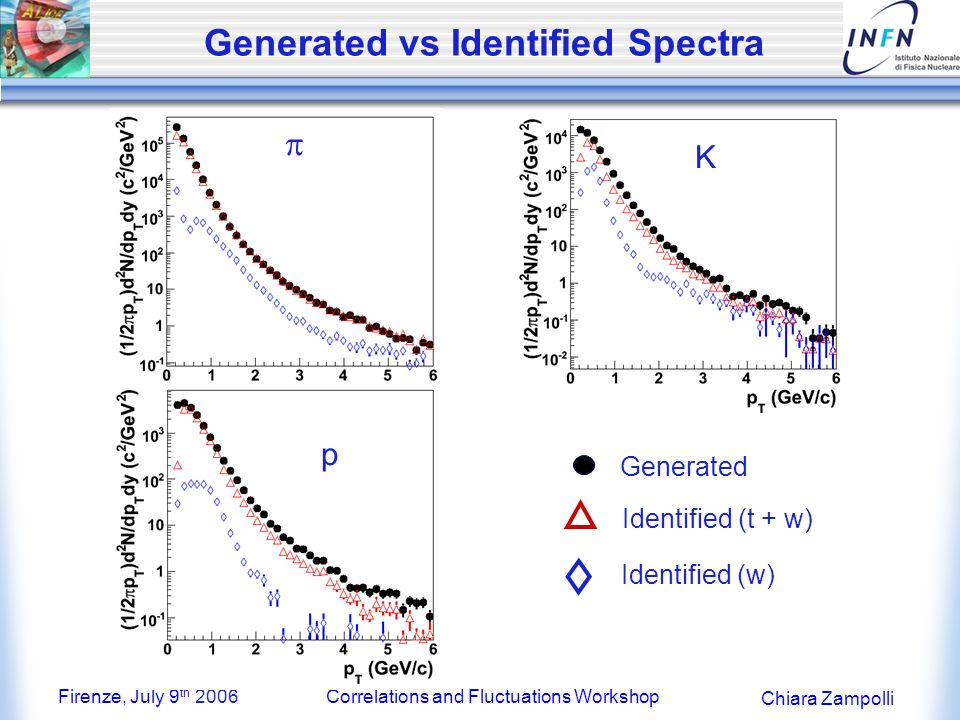 Firenze, July 9 th 2006Correlations and Fluctuations Workshop Chiara Zampolli Generated vs Identified Spectra Generated Identified (w) Identified (t + w) K p