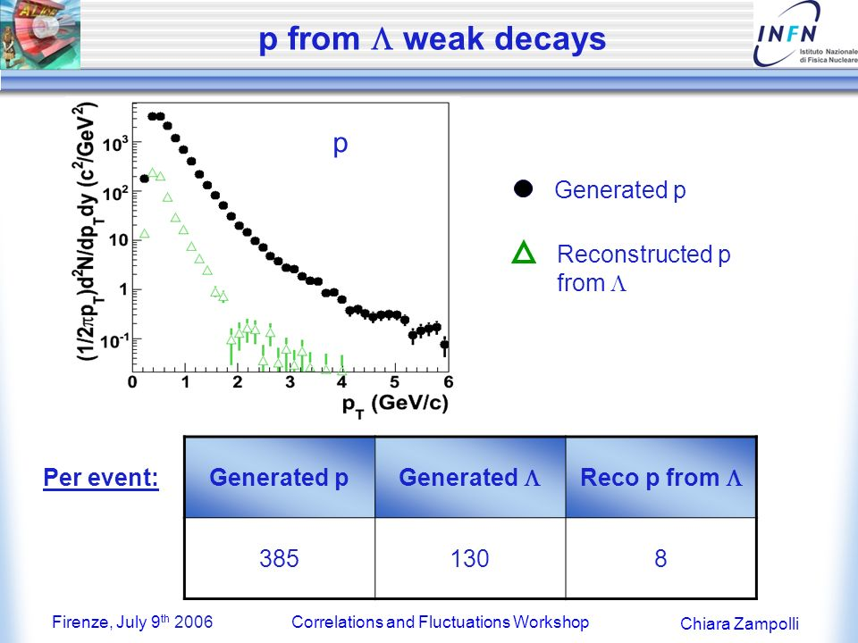 Firenze, July 9 th 2006Correlations and Fluctuations Workshop Chiara Zampolli p from weak decays p Generated p Reconstructed p from Generated p Generated Reco p from 3851308 Per event: