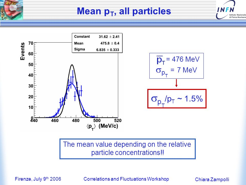 Firenze, July 9 th 2006Correlations and Fluctuations Workshop Chiara Zampolli Mean p T, all particles = 476 MeV p T = 7 MeV p T /p T ~ 1.5% The mean value depending on the relative particle concentrations!!
