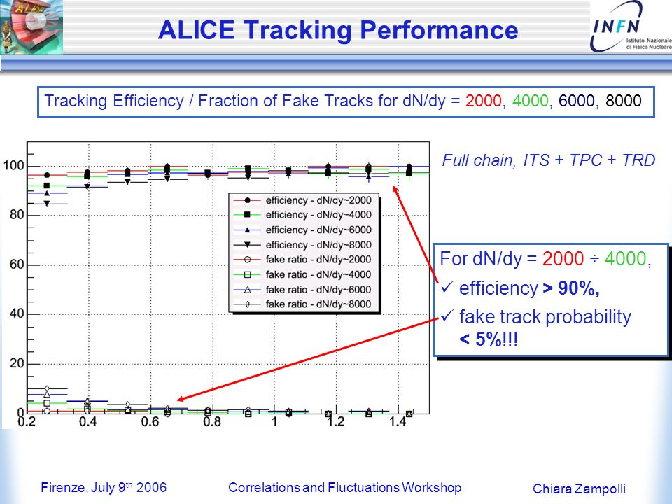 Firenze, July 9 th 2006Correlations and Fluctuations Workshop Chiara Zampolli ALICE Tracking Performance Tracking Efficiency / Fraction of Fake Tracks for dN/dy = 2000, 4000, 6000, 8000 For dN/dy = 2000 ÷ 4000, efficiency > 90%, fake track probability < 5%!!.