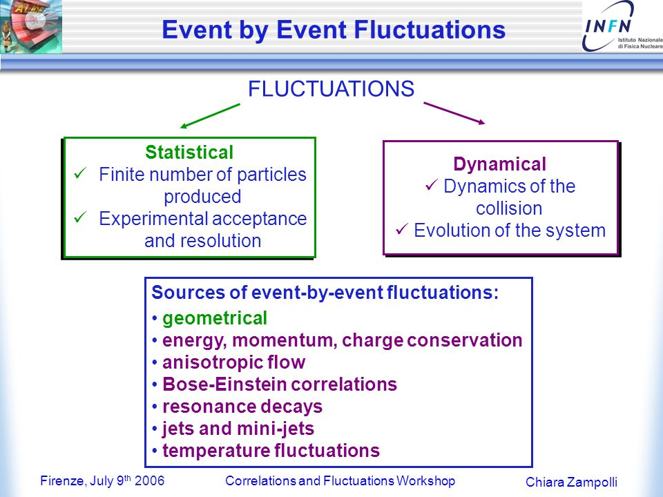 Firenze, July 9 th 2006Correlations and Fluctuations Workshop Chiara Zampolli Event by Event Fluctuations FLUCTUATIONS Statistical Finite number of particles produced Experimental acceptance and resolution Statistical Finite number of particles produced Experimental acceptance and resolution Dynamical Dynamics of the collision Evolution of the system Dynamical Dynamics of the collision Evolution of the system Sources of event-by-event fluctuations: geometrical energy, momentum, charge conservation anisotropic flow Bose-Einstein correlations resonance decays jets and mini-jets temperature fluctuations
