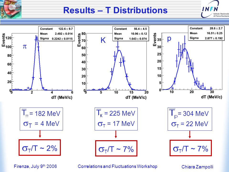 Firenze, July 9 th 2006Correlations and Fluctuations Workshop Chiara Zampolli Results – T Distributions K p = 182 MeV T = 4 MeV = 225 MeV T = 17 MeV = 304 MeV T = 22 MeV T /T ~ 2% T /T ~ 7% K p