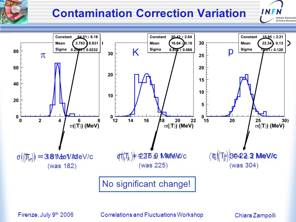 Firenze, July 9 th 2006Correlations and Fluctuations Workshop Chiara Zampolli Contamination Correction Variation K p = 181 ± 1 MeV/c (was 182) = 227 ± 1 MeV/c (was 225) = 304 ± 2 MeV/c (was 304) No significant change.