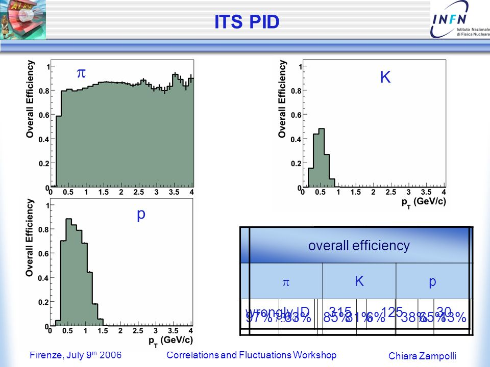 Firenze, July 9 th 2006Correlations and Fluctuations Workshop Chiara Zampolli ITS PID K p Kp ID5200330270 wrongly ID31512530 Efficiencycontamination KP Kp 97%63%85%6%38%13% K p overall efficiency Kp 31%65%