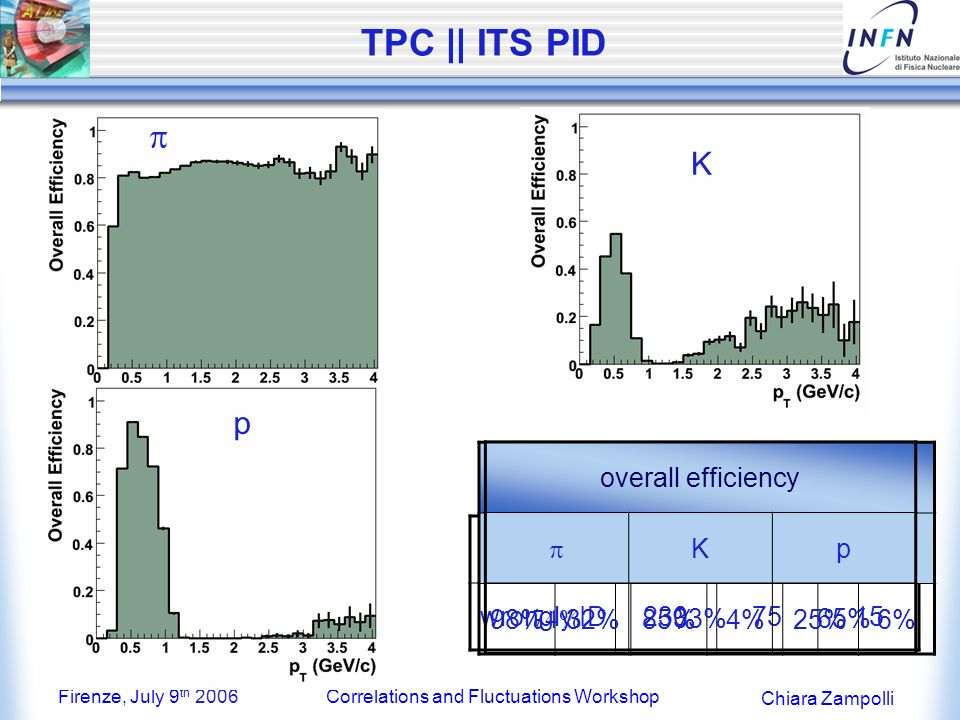 Firenze, July 9 th 2006Correlations and Fluctuations Workshop Chiara Zampolli TPC || ITS PID K p Kp ID5200310260 wrongly ID2307515 Efficiencycontamination KP Kp 98%32%85%4%25%6% K p overall efficiency Kp 33%65%