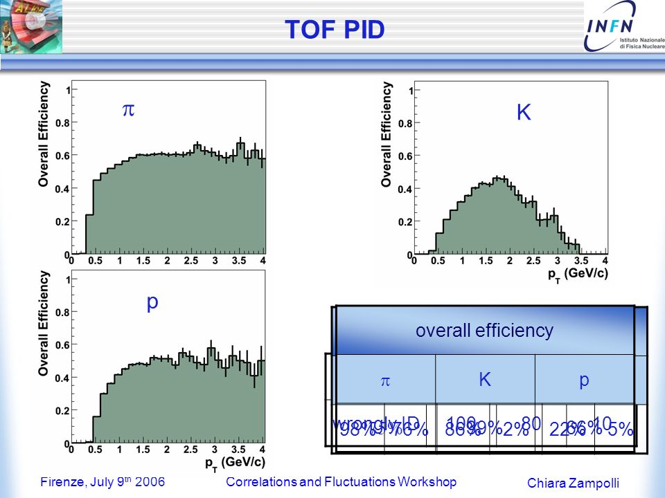 Firenze, July 9 th 2006Correlations and Fluctuations Workshop Chiara Zampolli TOF PID K p Kp ID5200360260 wrongly ID1008010 Efficiencycontamination KP Kp 98%76%86%2%22%5% K p overall efficiency Kp 39%66%