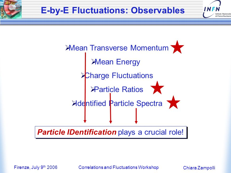 Firenze, July 9 th 2006Correlations and Fluctuations Workshop Chiara Zampolli E-by-E Fluctuations: Observables Mean Transverse Momentum Mean Energy Charge Fluctuations Particle Ratios Identified Particle Spectra Particle IDentification plays a crucial role!