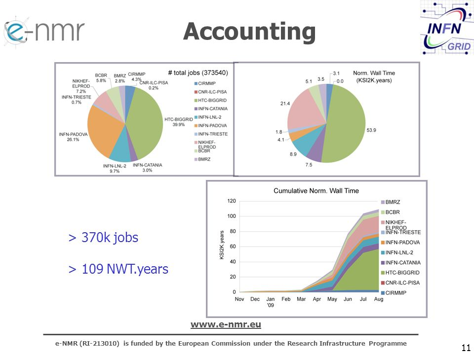 e-NMR (RI-213010) is funded by the European Commission under the Research Infrastructure Programme www.e-nmr.eu 11 > 370k jobs > 109 NWT.years Accounting