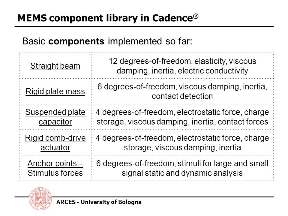 ARCES - University of Bologna MEMS component library in Cadence ® Basic components implemented so far: Straight beam 12 degrees-of-freedom, elasticity, viscous damping, inertia, electric conductivity Rigid plate mass 6 degrees-of-freedom, viscous damping, inertia, contact detection Suspended plate capacitor 4 degrees-of-freedom, electrostatic force, charge storage, viscous damping, inertia, contact forces Rigid comb-drive actuator 4 degrees-of-freedom, electrostatic force, charge storage, viscous damping, inertia Anchor points – Stimulus forces 6 degrees-of-freedom, stimuli for large and small signal static and dynamic analysis