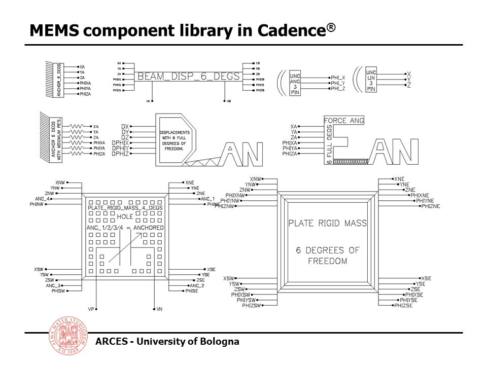 ARCES - University of Bologna MEMS component library in Cadence ®