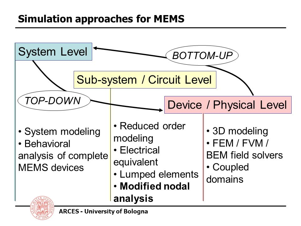 ARCES - University of Bologna Simulation approaches for MEMS System Level Sub-system / Circuit Level Device / Physical Level TOP-DOWNBOTTOM-UP System modeling Behavioral analysis of complete MEMS devices Reduced order modeling Electrical equivalent Lumped elements Modified nodal analysis 3D modeling FEM / FVM / BEM field solvers Coupled domains
