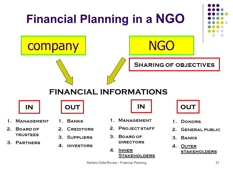 Stefano Della Rovere - Financial Planning21 Financial Planning in a NGO companyNGO FINANCIAL INFORMATIONS 1.Banks 2.Creditors 3.Suppliers 4.investors 1.Donors 2.General public 3.Banks 4.Outer stakeholders 1.Management 2.Project staff 3.Board of directors 4.Inner Stakeholders 1.Management 2.Board of trustees 3.Partners Sharing of objectives outin out in