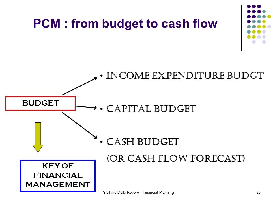 Stefano Della Rovere - Financial Planning25 PCM : from budget to cash flow BUDGET INCOME EXPENDITURE BUDGT CAPITAL BUDGET CASH BUDGET (or cash flow forecast) KEY OF FINANCIAL MANAGEMENT