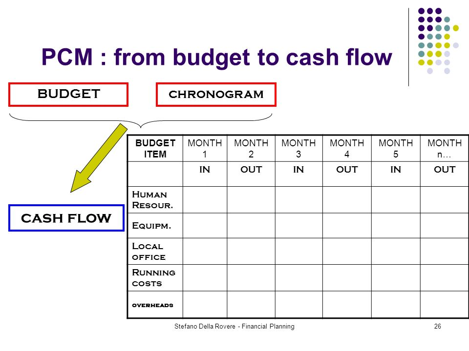 Stefano Della Rovere - Financial Planning26 PCM : from budget to cash flow BUDGET cash flow chronogram BUDGET ITEM MONTH 1 MONTH 2 MONTH 3 MONTH 4 MONTH 5 MONTH n… INOUTINOUTINOUT Human Resour.