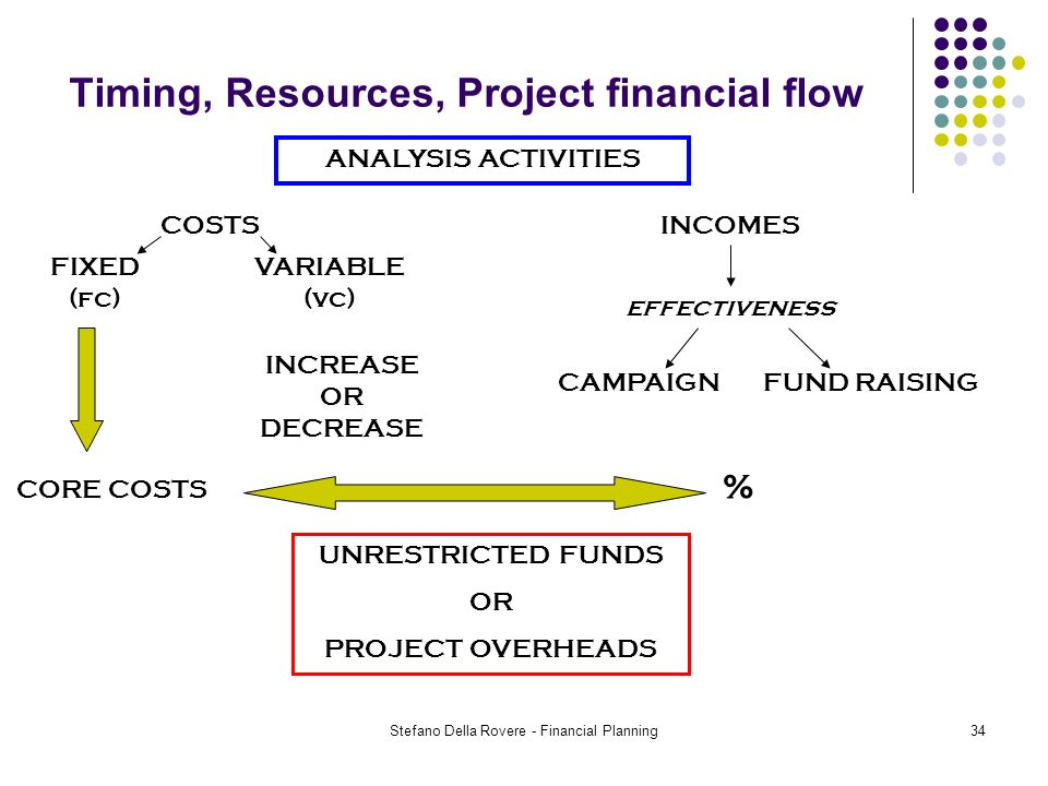 Stefano Della Rovere - Financial Planning34 Timing, Resources, Project financial flow ANALYSIS ACTIVITIES COSTSINCOMES effectiveness CAMPAIGNFUND RAISING CORE COSTS INCREASE OR DECREASE UNRESTRICTED FUNDS OR PROJECT OVERHEADS FIXED (fc) VARIABLE (vc) %