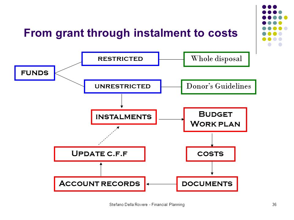 Stefano Della Rovere - Financial Planning36 From grant through instalment to costs funds restricted documents costs Budget Work plan instalments Donors Guidelines Whole disposal unrestricted Account records Update c.f.f