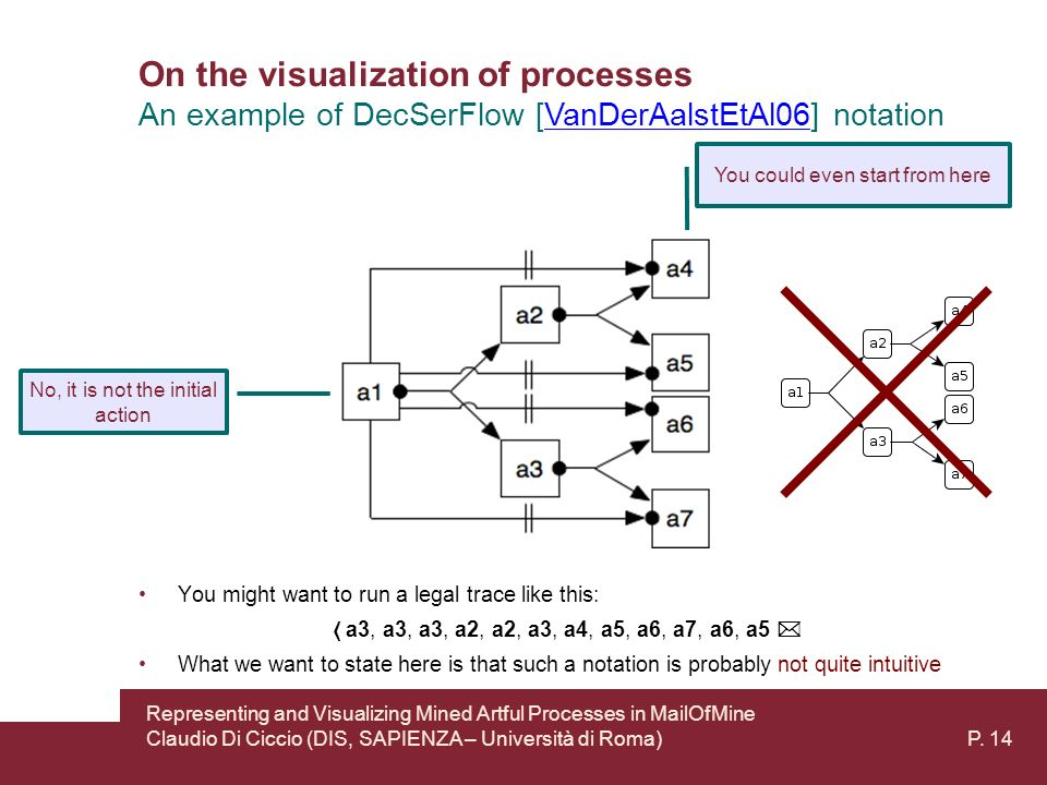 On the visualization of processes An example of DecSerFlow [VanDerAalstEtAl06] notationVanDerAalstEtAl06 No, it is not the initial action You could even start from here You might want to run a legal trace like this: a3, a3, a3, a2, a2, a3, a4, a5, a6, a7, a6, a5 What we want to state here is that such a notation is probably not quite intuitive Representing and Visualizing Mined Artful Processes in MailOfMine Claudio Di Ciccio (DIS, SAPIENZA – Università di Roma) P.