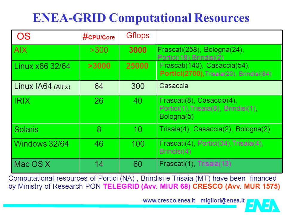 migliori@enea.itwww.cresco.enea.it ENEA-GRID Computational Resources Computational resources of Portici (NA), Brindisi e Trisaia (MT) have been financed by Ministry of Research PON TELEGRID (Avv.