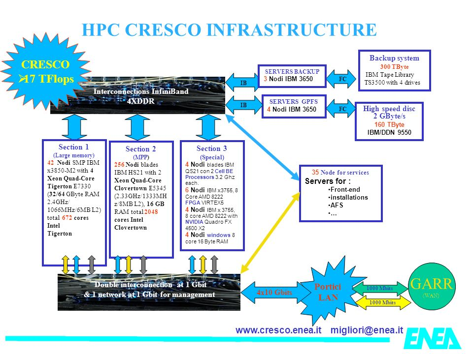 migliori@enea.itwww.cresco.enea.it HPC CRESCO INFRASTRUCTURE Portici LAN Interconnections InfiniBand 4XDDR SERVERS GPFS 4 Nodi IBM 3650 IBFC High speed disc 2 GByte/s 160 TByte IBM/DDN 9550 Backup system 300 TByte IBM Tape Library TS3500 with 4 drives SERVERS BACKUP 3 Nodi IBM 3650 FCIB GARR (WAN) Section 1 (Large memory) 42 Nodi SMP IBM x3850-M2 with 4 Xeon Quad-Core Tigerton E7330 (32/64 GByte RAM 2.4GHz/ 1066MHz/6MB L2) total 672 cores Intel Tigerton Section 3 (Special) 4 Nodi blades IBM QS21 con 2 Cell BE Processors 3.2 Ghz each.