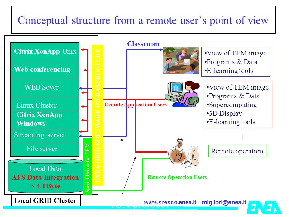 migliori@enea.itwww.cresco.enea.it Conceptual structure from a remote users point of view Local Data AFS Data Integration > 4 TByte File server Streaming server Citrix XenApp Windows Linux Cluster WEB Sever Citrix XenApp Unix Web conferencing Classroom Local GRID Cluster Main service View of TEM image Programs & Data E-learning tools ENEA GRID SOFTWARE INFRASTRUCTURE View of TEM image Programs & Data Supercomputing 3D Display E-learning tools Remote Operation Users Special Driver for TEM Remote Application Users + Remote operation ICA protocol