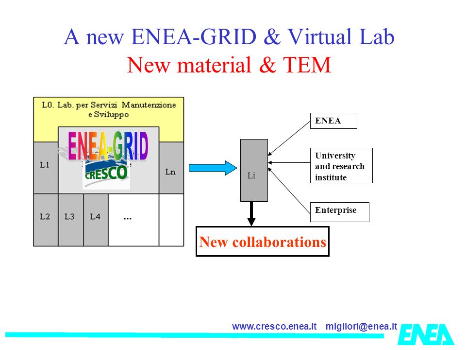 migliori@enea.itwww.cresco.enea.it A new ENEA-GRID & Virtual Lab New material & TEM Li ENEA University and research institute Enterprise New collaborations