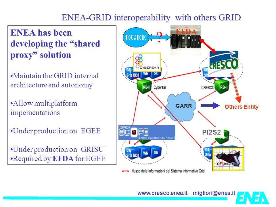 migliori@enea.itwww.cresco.enea.it GARR PI2S2 GARR Others Entity La ENEA-GRID interoperability with others GRID ENEA has been developing the shared proxy solution Maintain the GRID internal architecture and autonomy Allow multiplatform impementations Under production on EGEE Under production on GRISU Required by EFDA for EGEE EFDA EGEE
