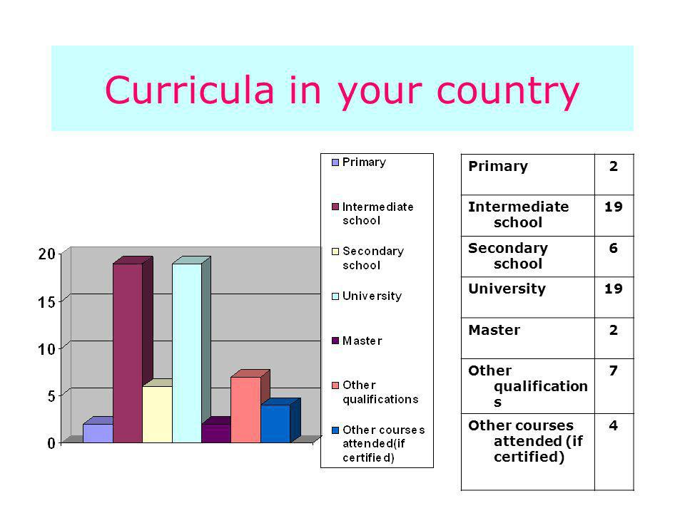 Curricula in your country Primary2 Intermediate school 19 Secondary school 6 University19 Master2 Other qualification s 7 Other courses attended (if certified) 4