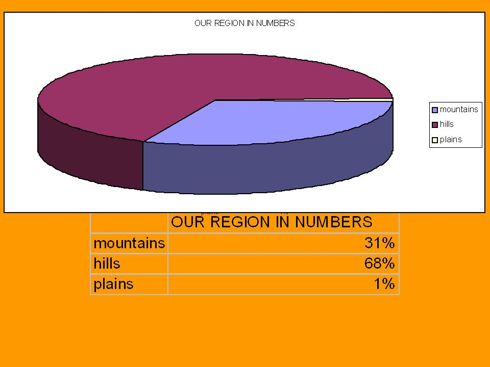 OUR REGION IN NUMBERS mount ains31% hills68% plains1%