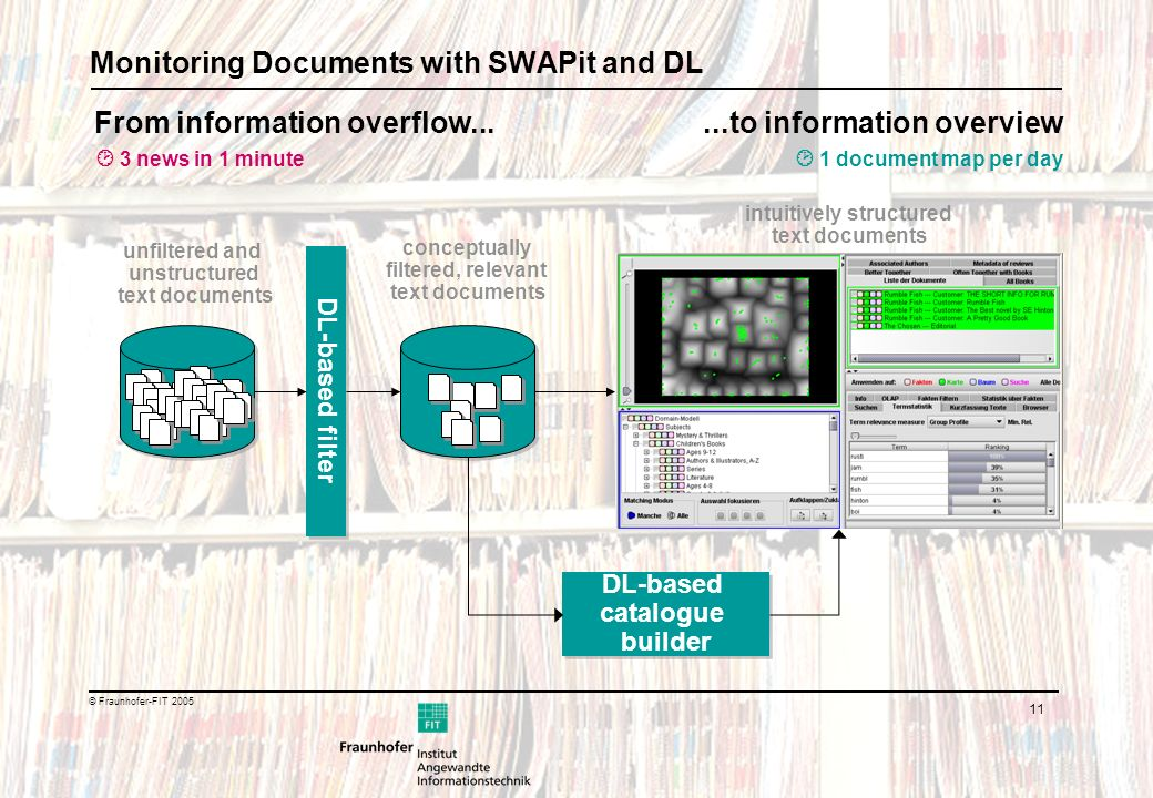 11 © Fraunhofer-FIT 2005 Monitoring Documents with SWAPit and DL unfiltered and unstructured text documents DL-based filter conceptually filtered, relevant text documents DL-based catalogue builder 3 news in 1 minute 1 document map per day From information overflow...