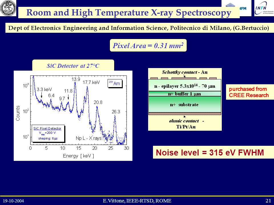19-10-2004 21E.Vittone, IEEE-RTSD, ROME Room and High Temperature X-ray Spectroscopy SiC Detector at 27°C Dept of Electronics Engineering and Information Science, Politecnico di Milano, (G.Bertuccio) Pixel Area = 0.31 mm 2 purchased from CREE Research Noise level = 315 eV FWHM