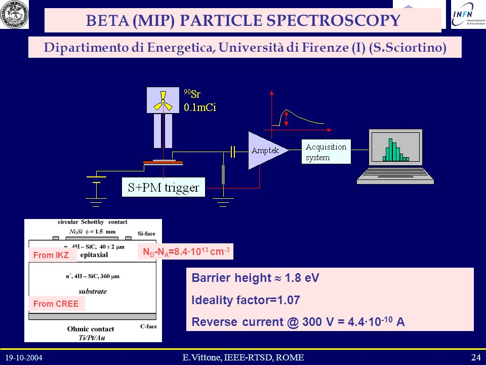 19-10-2004 24E.Vittone, IEEE-RTSD, ROME (MIP) PARTICLE SPECTROSCOPY Dipartimento di Energetica, Università di Firenze (I) (S.Sciortino) From CREE From IKZ N D -N A =8.4·10 13 cm -3 Barrier height 1.8 eV Ideality factor=1.07 Reverse current @ 300 V = 4.4·10 -10 A