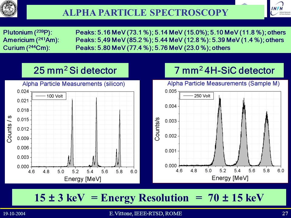 19-10-2004 27E.Vittone, IEEE-RTSD, ROME ALPHA PARTICLE SPECTROSCOPY Plutonium ( 239 P): Americium ( 241 Am): Curium ( 244 Cm): Peaks: 5.16 MeV (73.1 %); 5.14 MeV (15.0%); 5.10 MeV (11.8 %); others Peaks: 5,49 MeV (85.2 %); 5.44 MeV (12.8 %): 5.39 MeV (1.4 %); others Peaks: 5.80 MeV (77.4 %); 5.76 MeV (23.0 %); others 15 ± 3 keV = Energy Resolution = 70 ± 15 keV 25 mm 2 Si detector7 mm 2 4H-SiC detector