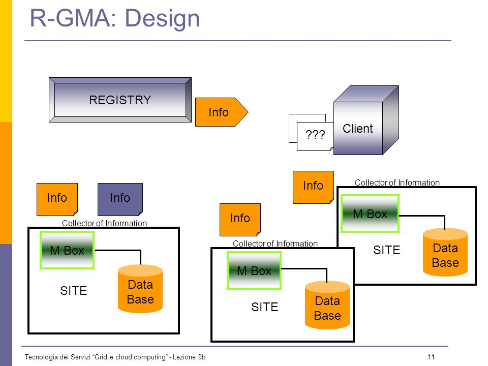 Tecnologia dei Servizi Grid e cloud computing - Lezione 9b 10 R-GMA: Characteristics GMA (Grid Monitoring Architecture) From GGF (Global Grid Forum) Very simple; it does not define: Data model Data transfer mechanism Registry implementation R-GMA (Relational GMA): Relational implementation Powerful data model and query language All data modeled as tables SQL as query language.