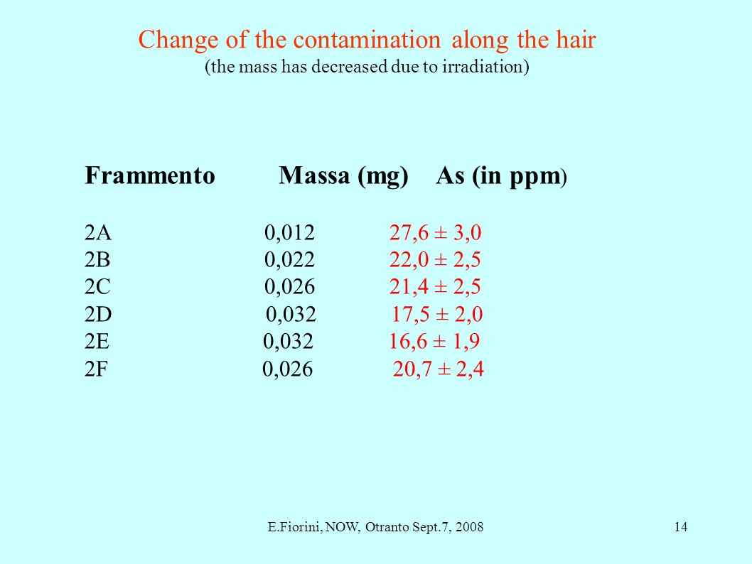 Frammento Massa (mg) As (in ppm ) 2A 0,012 27,6 ± 3,0 2B 0,022 22,0 ± 2,5 2C 0,026 21,4 ± 2,5 2D 0,032 17,5 ± 2,0 2E 0,032 16,6 ± 1,9 2F 0,026 20,7 ± 2,4 Change of the contamination along the hair (the mass has decreased due to irradiation) 14E.Fiorini, NOW, Otranto Sept.7, 2008