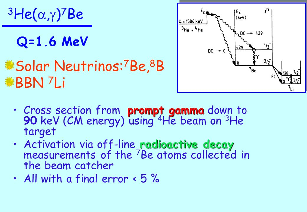 3 He(, g ) 7 Be Solar Neutrinos: 7 Be, 8 B BBN 7 Li prompt gammaCross section from prompt gamma down to 90 keV (CM energy) using 4 He beam on 3 He target radioactive decayActivation via off-line radioactive decay measurements of the 7 Be atoms collected in the beam catcher All with a final error < 5 % Q=1.6 MeV