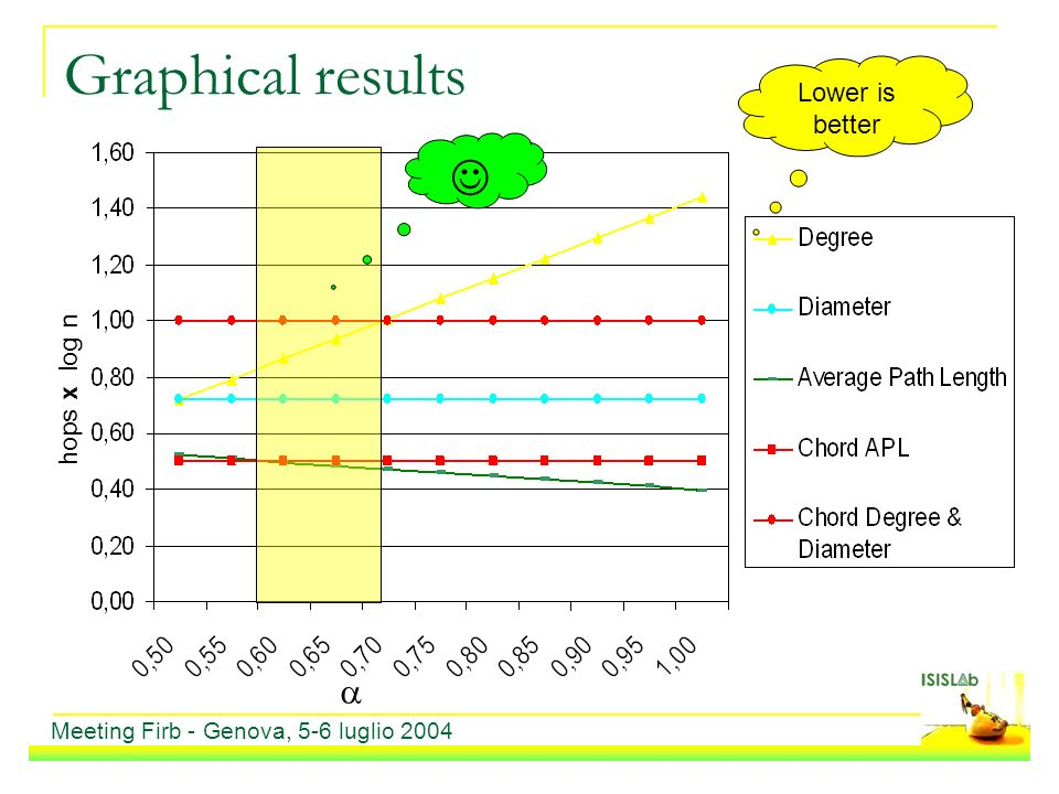 hops x log n Graphical results Meeting Firb - Genova, 5-6 luglio 2004 Lower is better