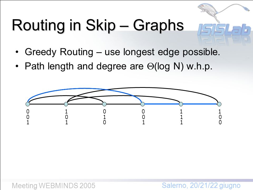 Salerno, 20/21/22 giugno Meeting WEBMINDS 2005 Routing in Skip – Graphs Greedy Routing – use longest edge possible.