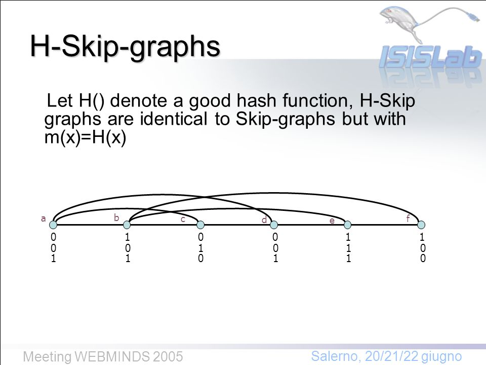 Salerno, 20/21/22 giugno Meeting WEBMINDS 2005 Let H() denote a good hash function, H-Skip graphs are identical to Skip-graphs but with m(x)=H(x) 011100 11 111 0000 010 a b cf e d H-Skip-graphs