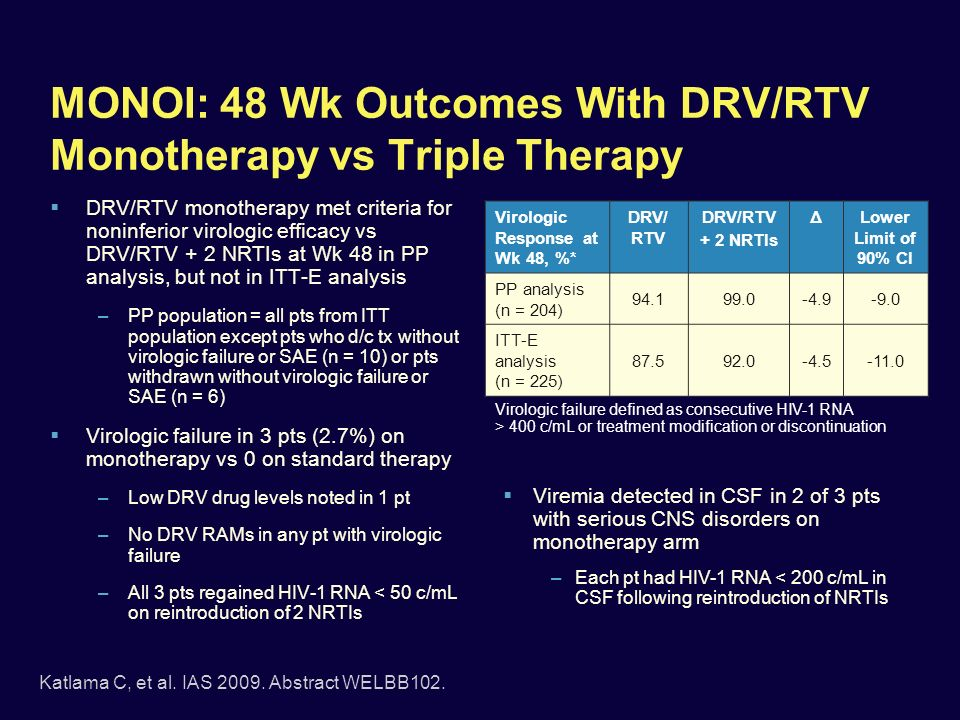 MONOI: 48 Wk Outcomes With DRV/RTV Monotherapy vs Triple Therapy DRV/RTV monotherapy met criteria for noninferior virologic efficacy vs DRV/RTV + 2 NRTIs at Wk 48 in PP analysis, but not in ITT-E analysis –PP population = all pts from ITT population except pts who d/c tx without virologic failure or SAE (n = 10) or pts withdrawn without virologic failure or SAE (n = 6) Virologic failure in 3 pts (2.7%) on monotherapy vs 0 on standard therapy –Low DRV drug levels noted in 1 pt –No DRV RAMs in any pt with virologic failure –All 3 pts regained HIV-1 RNA < 50 c/mL on reintroduction of 2 NRTIs Virologic Response at Wk 48, %* DRV/ RTV + 2 NRTIs ΔLower Limit of 90% CI PP analysis (n = 204) 94.199.0-4.9-9.0 ITT-E analysis (n = 225) 87.592.0-4.5-11.0 Viremia detected in CSF in 2 of 3 pts with serious CNS disorders on monotherapy arm –Each pt had HIV-1 RNA < 200 c/mL in CSF following reintroduction of NRTIs Katlama C, et al.