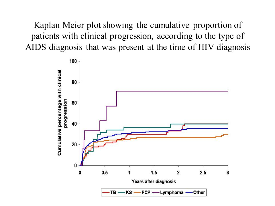 Kaplan Meier plot showing the cumulative proportion of patients with clinical progression, according to the type of AIDS diagnosis that was present at the time of HIV diagnosis