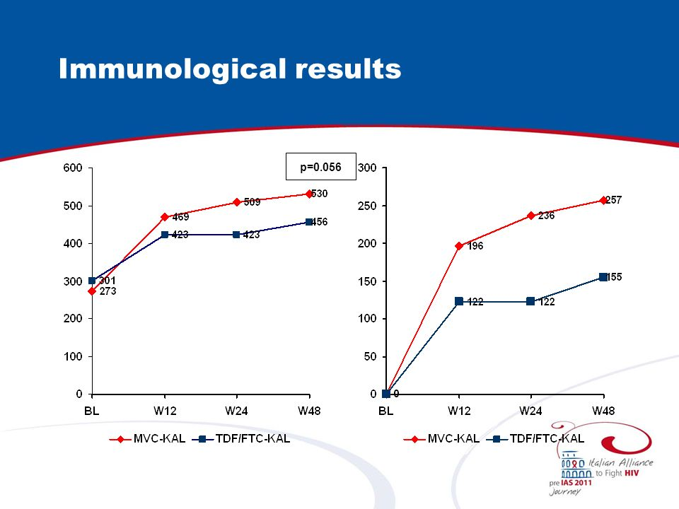 Immunological results p=0.056
