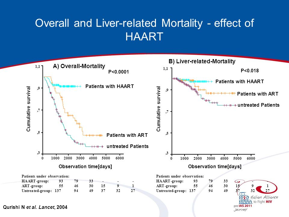 A) Overall-Mortality Observation time[days]] 500040003000200010000 Cumulative survival 1,1,9,7,5,3 P<0.0001 Patients with HAART Patients with ART untreated Patients 6000 Patients under observation: HAART-group:937933--- ART-group:5546301591 Untreated-group: 1379449373227 6000500040003000200010000 1,1,9,7,5,3 B) Liver-related-Mortality P<0.018 Patients with HAART Patients with ART untreated Patients Overall and Liver-related Mortality - effect of HAART Qurishi N et al.