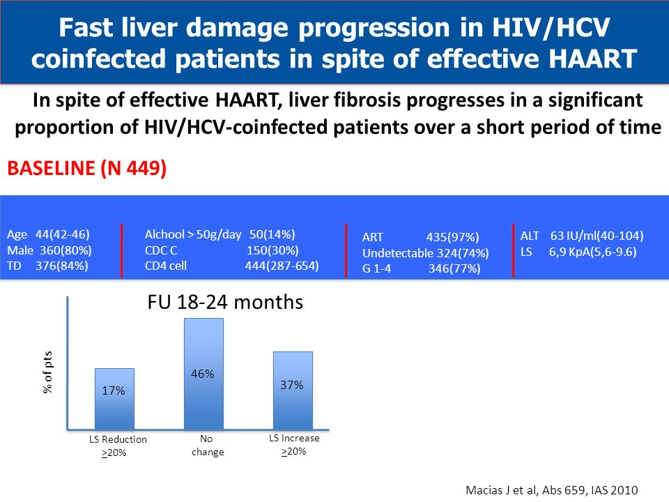 Fast liver damage progression in HIV/HCV coinfected patients in spite of effective HAART Macias J et al, Abs 659, IAS 2010 Age 44(42-46) Male 360(80%) TD 376(84%) Alchool > 50g/day 50(14%) CDC C 150(30%) CD4 cell 444(287-654) ART 435(97%) Undetectable 324(74%) G 1-4 346(77%) ALT 63 IU/ml(40-104) LS 6,9 KpA(5,6-9.6) LS Reduction >20% No change LS Increase >20% 17% 46% 37% % of pts In spite of effective HAART, liver fibrosis progresses in a significant proportion of HIV/HCV-coinfected patients over a short period of time BASELINE (N 449) FU 18-24 months
